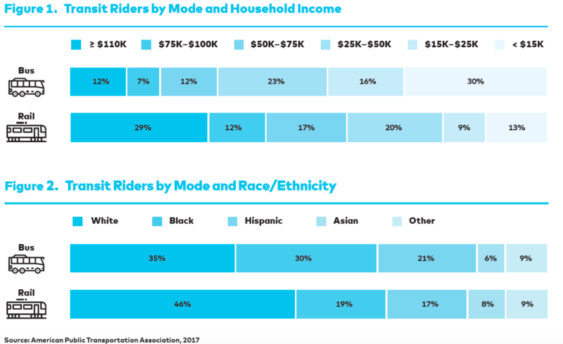 Two graphs showing transit Riders by Mode and Household Income and by Mode and Race/ethnicity